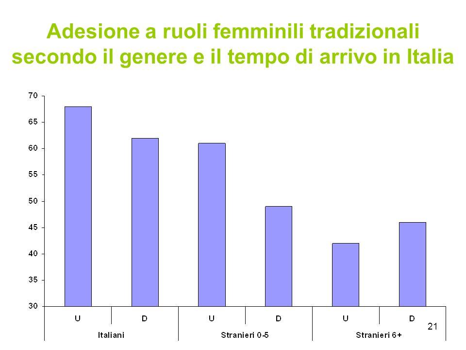 21 Adesione a ruoli femminili tradizionali secondo il genere e il tempo di arrivo in Italia