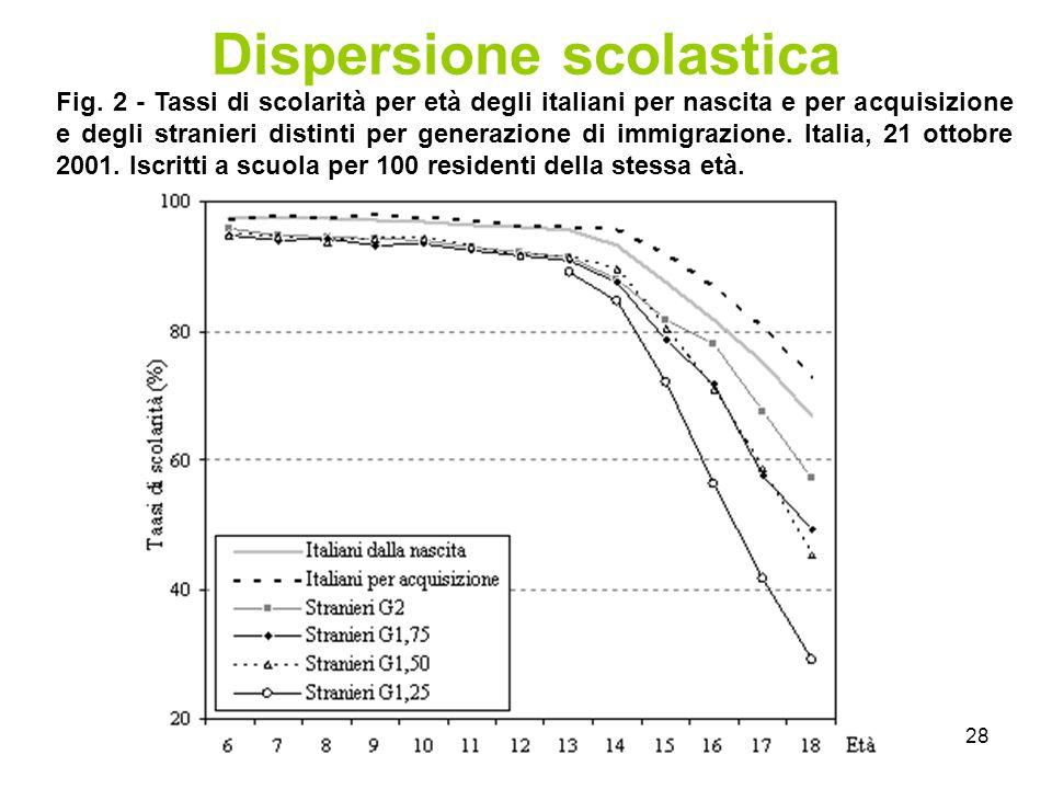28 Dispersione scolastica Fig.