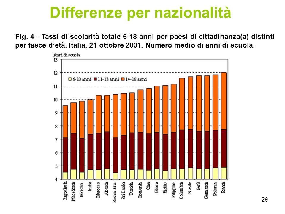 29 Differenze per nazionalità Fig.