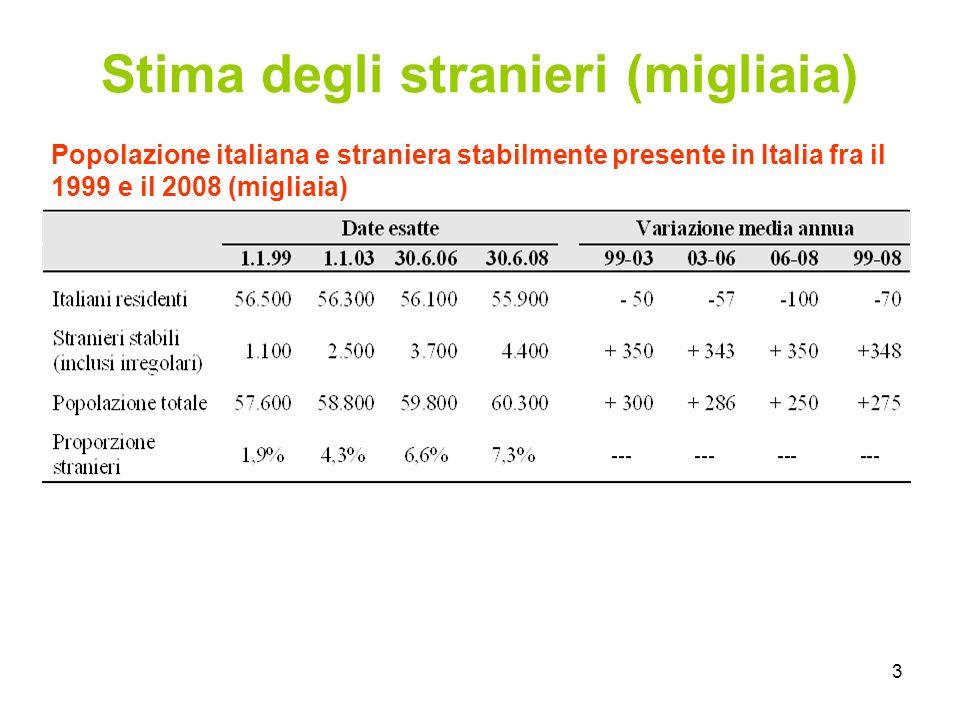 3 Stima degli stranieri (migliaia) Popolazione italiana e straniera stabilmente presente in Italia fra il 1999 e il 2008 (migliaia)