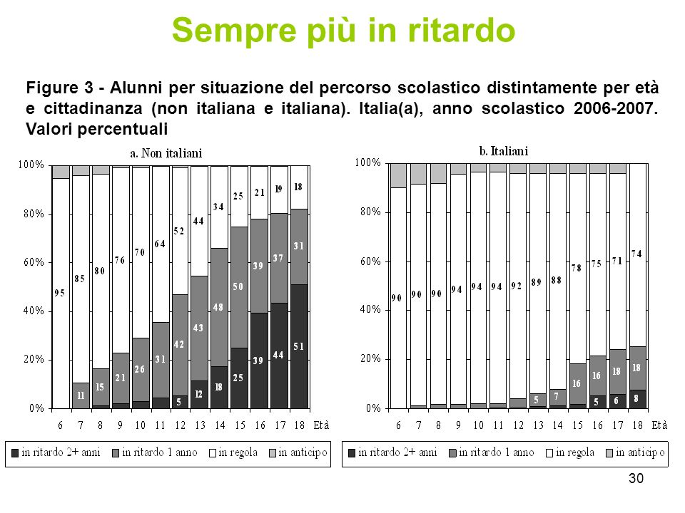 30 Sempre più in ritardo Figure 3 - Alunni per situazione del percorso scolastico distintamente per età e cittadinanza (non italiana e italiana).