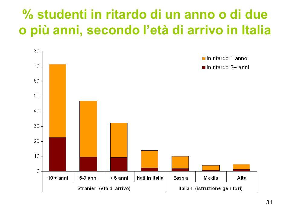 31 % studenti in ritardo di un anno o di due o più anni, secondo l'età di arrivo in Italia