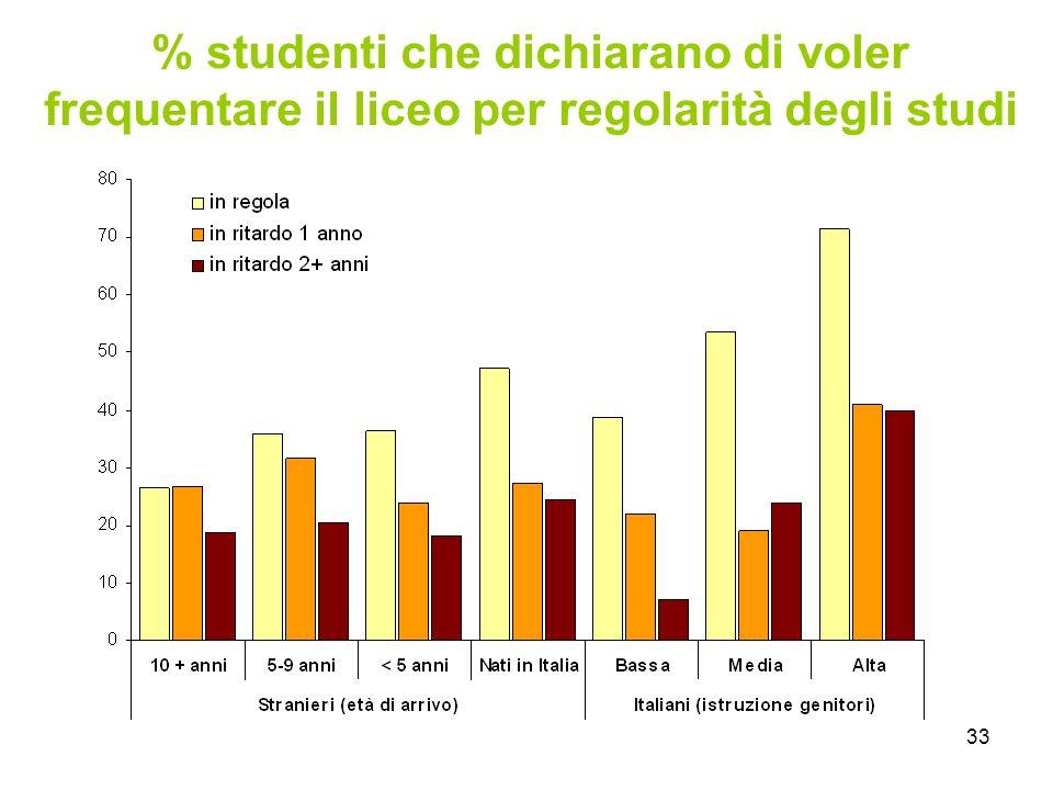 33 % studenti che dichiarano di voler frequentare il liceo per regolarità degli studi