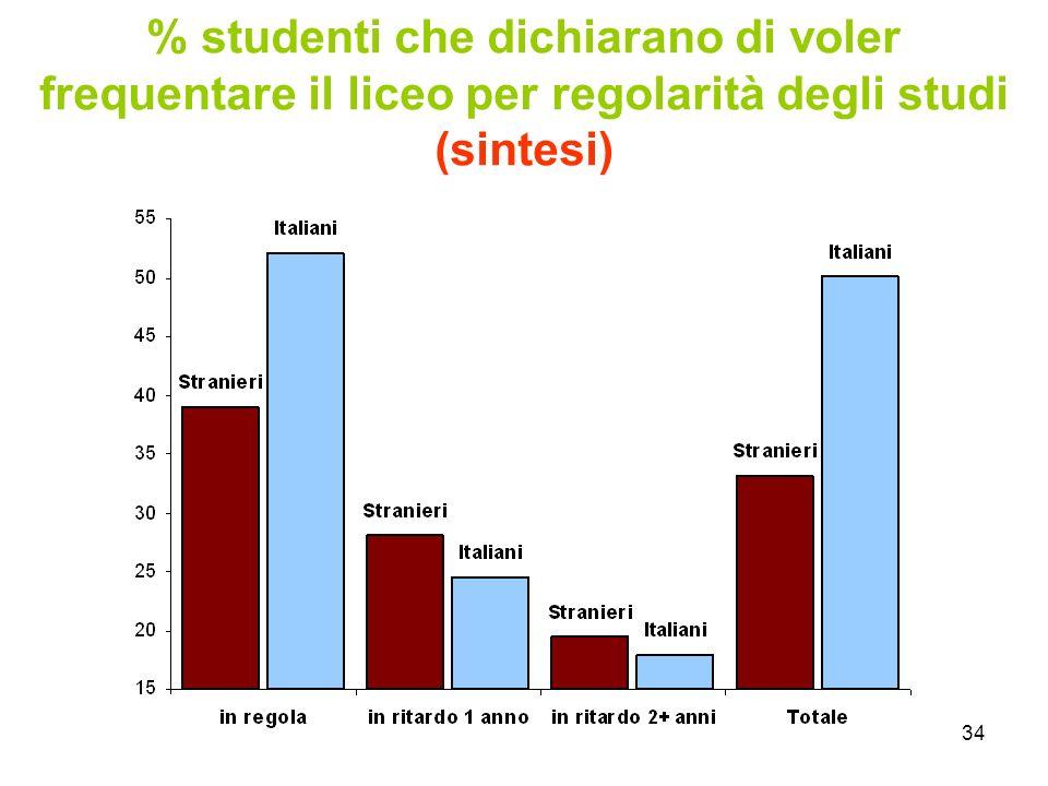 34 % studenti che dichiarano di voler frequentare il liceo per regolarità degli studi (sintesi)
