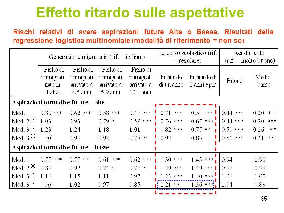 35 Effetto ritardo sulle aspettative Rischi relativi di avere aspirazioni future Alte o Basse.
