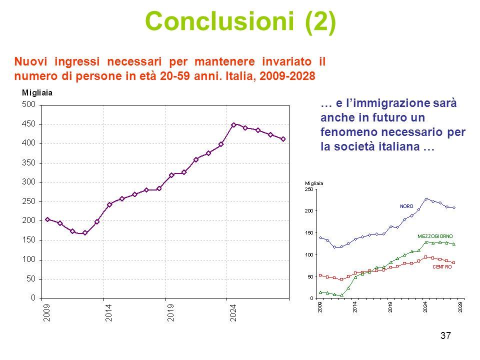 37 Conclusioni (2) Nuovi ingressi necessari per mantenere invariato il numero di persone in età 20-59 anni.