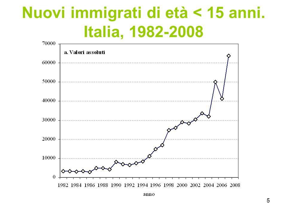 16 Ragazzi che si vedono sempre o spesso con gli amici italiani fuori scuola, secondo l'età di arrivo in Italia (stranieri) e il titolo di studio dei genitori (italiani).