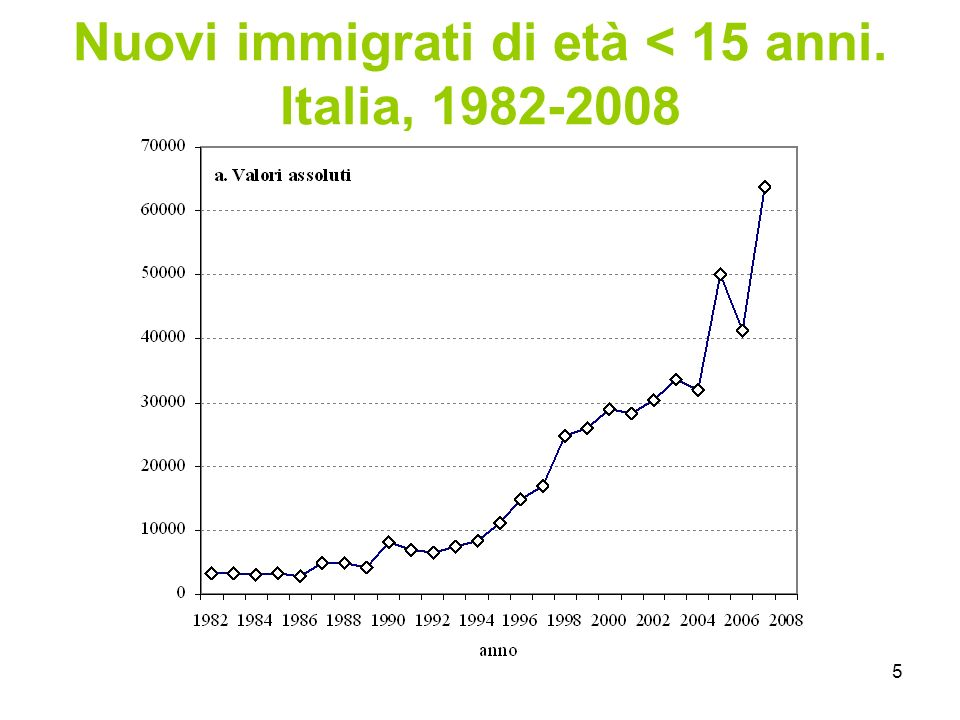 6 Minorenni stranieri residenti in Italia, 2001-2008 Stranieri nati in Italia: da 159 mila al 2001 a 519 mila al 2008, quasi tutti minorenni.
