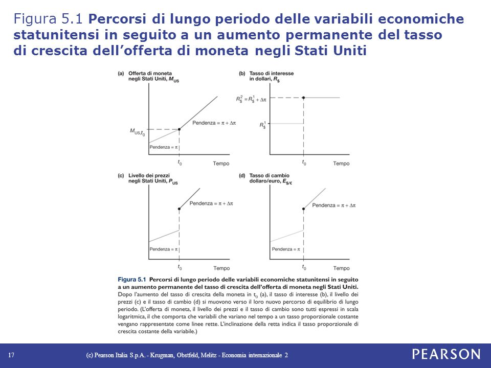 Figura 5.1 Percorsi di lungo periodo delle variabili economiche statunitensi in seguito a un aumento permanente del tasso di crescita dell'offerta di moneta negli Stati Uniti (c) Pearson Italia S.p.A.