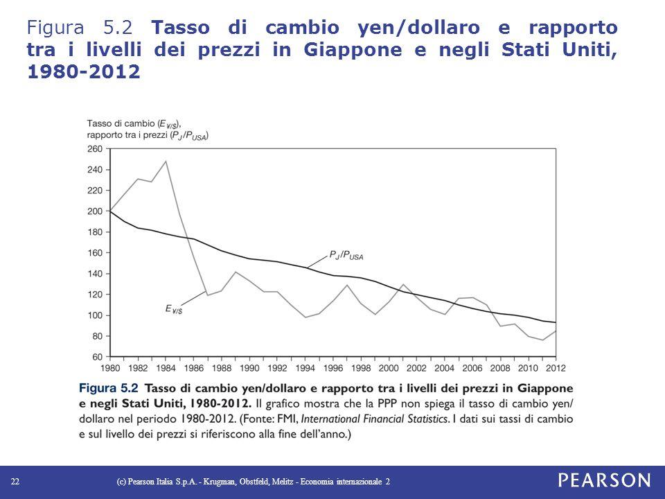 Figura 5.2 Tasso di cambio yen/dollaro e rapporto tra i livelli dei prezzi in Giappone e negli Stati Uniti, 1980-2012 (c) Pearson Italia S.p.A.