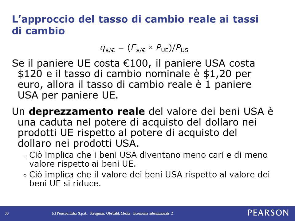 L'approccio del tasso di cambio reale ai tassi di cambio q $/€ = (E $/€ × P UE )/P US Se il paniere UE costa €100, il paniere USA costa $120 e il tasso di cambio nominale è $1,20 per euro, allora il tasso di cambio reale è 1 paniere USA per paniere UE.