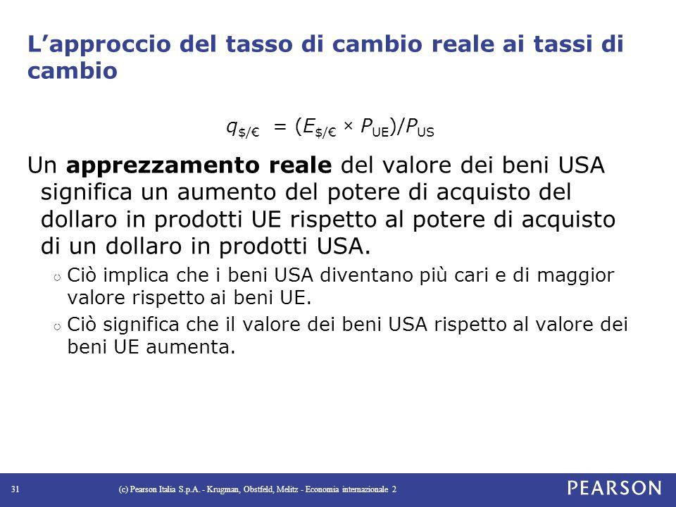 L'approccio del tasso di cambio reale ai tassi di cambio q $/€ = (E $/€ × P UE )/P US Un apprezzamento reale del valore dei beni USA significa un aumento del potere di acquisto del dollaro in prodotti UE rispetto al potere di acquisto di un dollaro in prodotti USA.