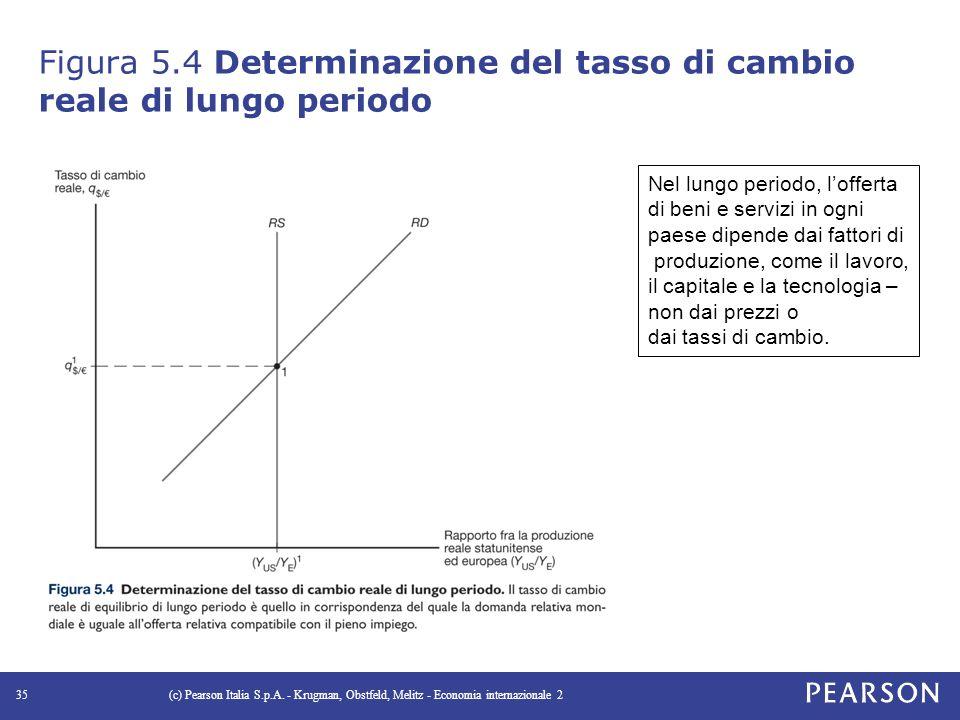 Figura 5.4 Determinazione del tasso di cambio reale di lungo periodo (c) Pearson Italia S.p.A.