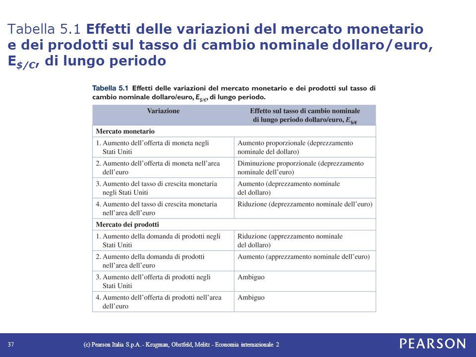 Tabella 5.1 Effetti delle variazioni del mercato monetario e dei prodotti sul tasso di cambio nominale dollaro/euro, E $/€, di lungo periodo (c) Pearson Italia S.p.A.