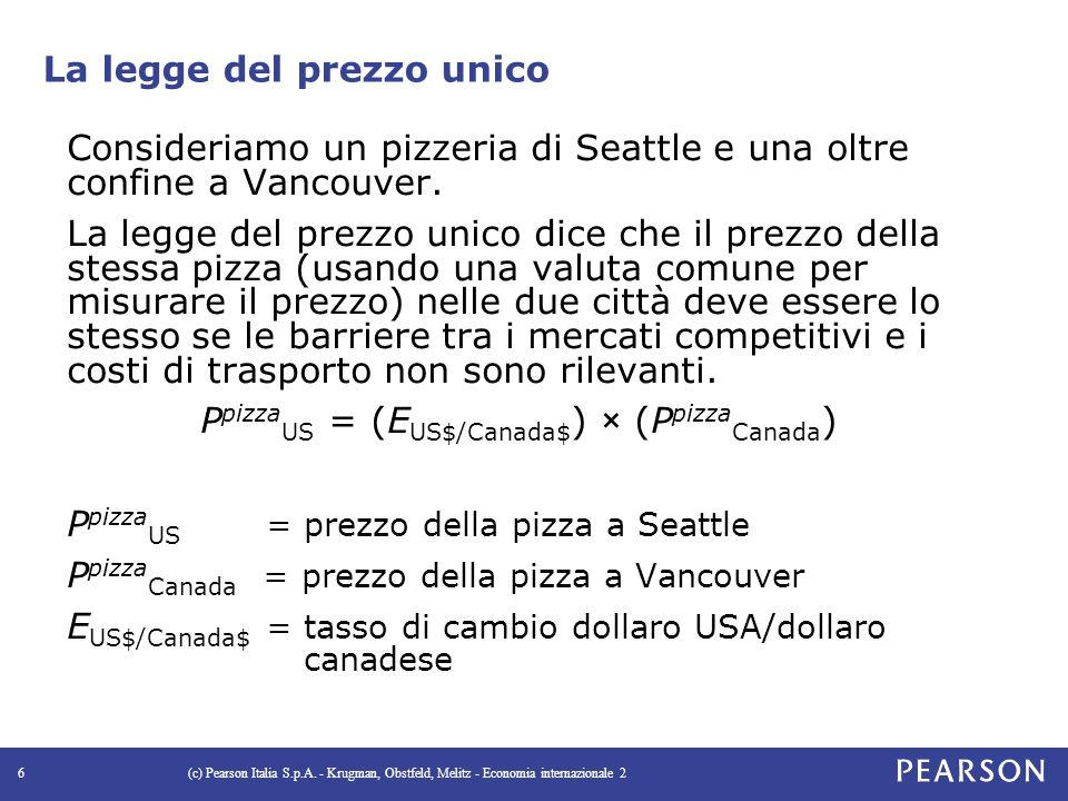 La legge del prezzo unico Consideriamo un pizzeria di Seattle e una oltre confine a Vancouver.