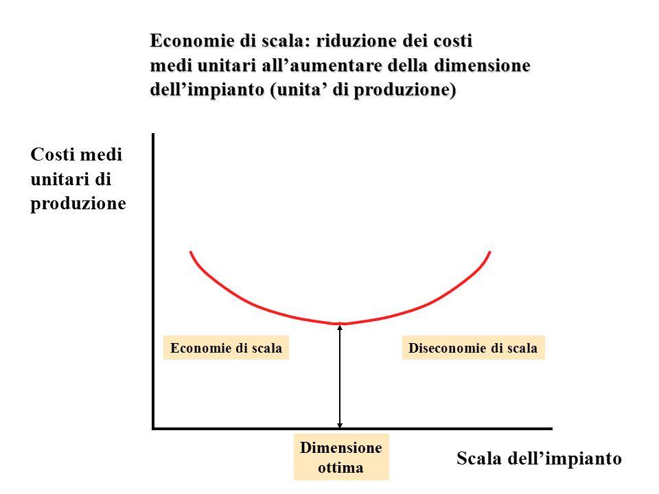 Scala dell'impianto Costi medi unitari di produzione Dimensione ottima Economie di scalaDiseconomie di scala Economie di scala: riduzione dei costi medi unitari all'aumentare della dimensione dell'impianto (unita' di produzione)