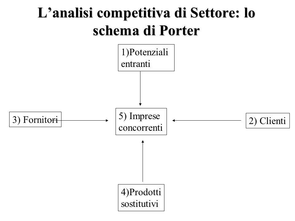 L'analisi competitiva di Settore: lo schema di Porter 5) Imprese concorrenti 1)Potenziali entranti 4)Prodotti sostitutivi 2) Clienti 3) Fornitori
