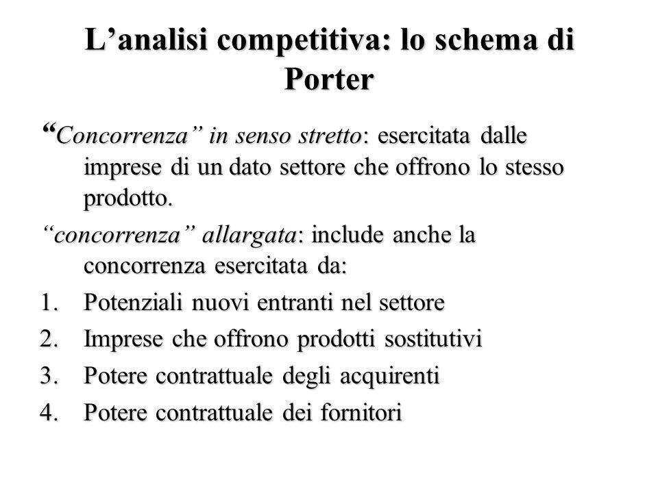 L'analisi competitiva: lo schema di Porter Concorrenza in senso stretto: esercitata dalle imprese di un dato settore che offrono lo stesso prodotto.