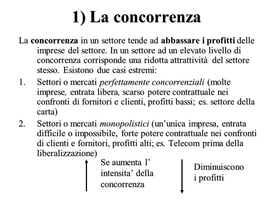 1) La concorrenza La concorrenza in un settore tende ad abbassare i profitti delle imprese del settore.