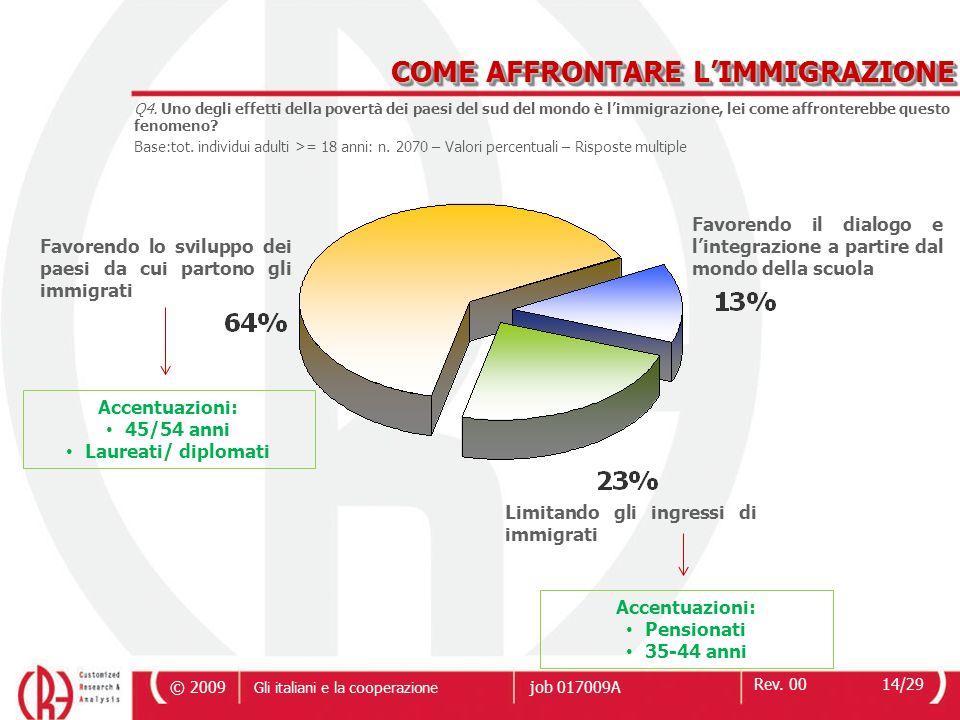 © 2009 Rev. 0014/29 Gli italiani e la cooperazione job 017009A Q4.