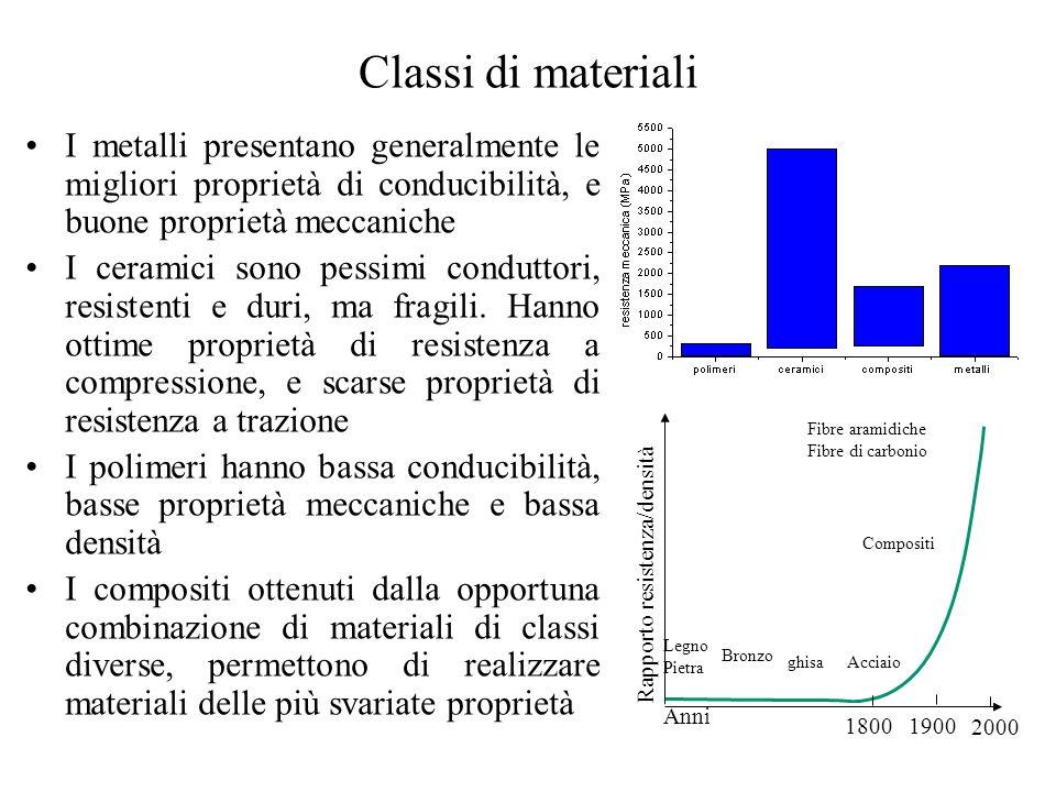 Classi di materiali I metalli presentano generalmente le migliori proprietà di conducibilità, e buone proprietà meccaniche I ceramici sono pessimi conduttori, resistenti e duri, ma fragili.