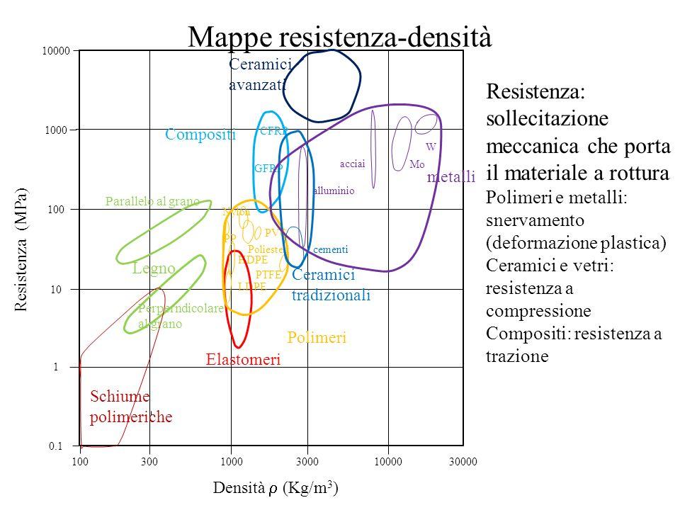 Mappe resistenza-densità Resistenza: sollecitazione meccanica che porta il materiale a rottura Polimeri e metalli: snervamento (deformazione plastica) Ceramici e vetri: resistenza a compressione Compositi: resistenza a trazione 10003000 0.1 1 10 100 1000 10000 Densità  (Kg/m 3 ) Resistenza (MPa) Legno 3001000030000100 Schiume polimeriche Elastomeri Polimeri Compositi Ceramici tradizionali Ceramici avanzati metalli Parallelo al grano Perperndicolare al grano LDPE PTFE HDPE PP Poliesteri Nylon PVC CFRP GFRP cementi acciai alluminio W Mo