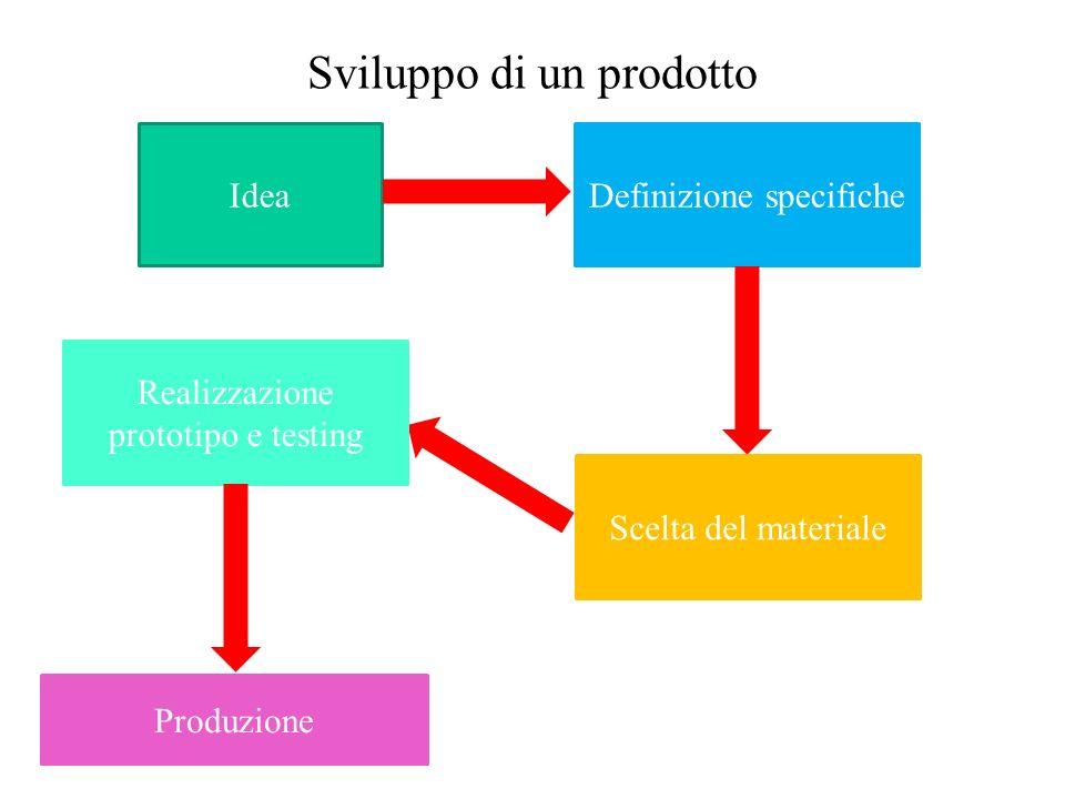 Sviluppo di un prodotto IdeaDefinizione specifiche Scelta del materiale Realizzazione prototipo e testing Produzione