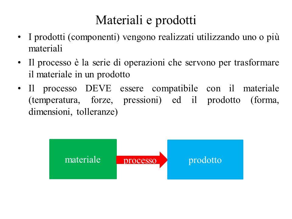Materiali e prodotti I prodotti (componenti) vengono realizzati utilizzando uno o più materiali Il processo è la serie di operazioni che servono per trasformare il materiale in un prodotto Il processo DEVE essere compatibile con il materiale (temperatura, forze, pressioni) ed il prodotto (forma, dimensioni, tolleranze) materiale processo prodotto