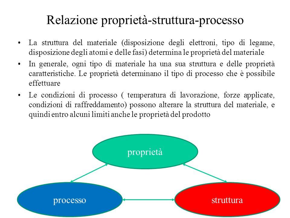 Relazione proprietà-struttura-processo La struttura del materiale (disposizione degli elettroni, tipo di legame, disposizione degli atomi e delle fasi) determina le proprietà del materiale In generale, ogni tipo di materiale ha una sua struttura e delle proprietà caratteristiche.