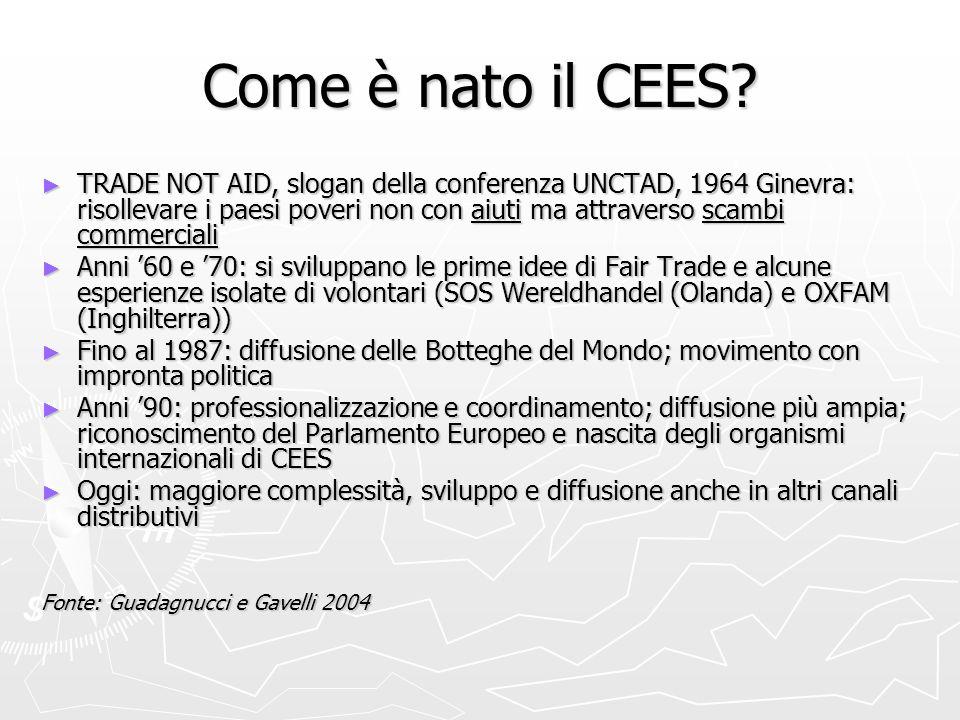 Come si sta evolvendo il CEES in Europa 1997 1997 Importatori 97 Botteghe del mondo 2740 Addetti 849 Vendite BdM (000 €) 41.600 Vendite totali del settore (000 €) 260.000 Quote di mercato più significative Svizzera – banane15% U.K.