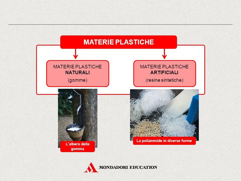MATERIE PLASTICHE MATERIE PLASTICHE NATURALI (gomme) MATERIE PLASTICHE ARTIFICIALI (resine sintetiche) L'albero della gomma La poliammide in diverse f
