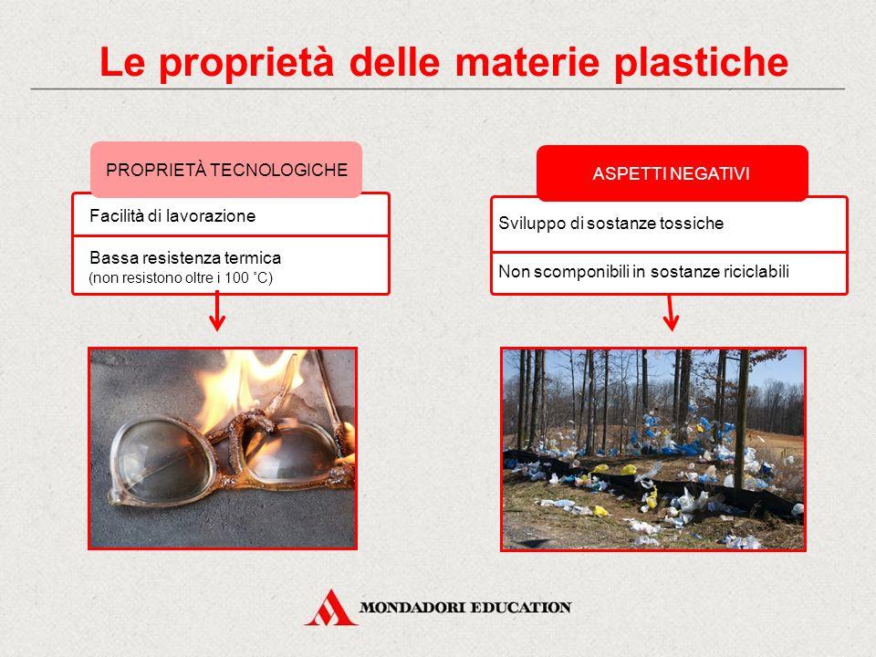 ASPETTI NEGATIVI Sviluppo di sostanze tossiche Non scomponibili in sostanze riciclabili PROPRIETÀ TECNOLOGICHE (non resistono oltre i 100 ˚C) Facilità
