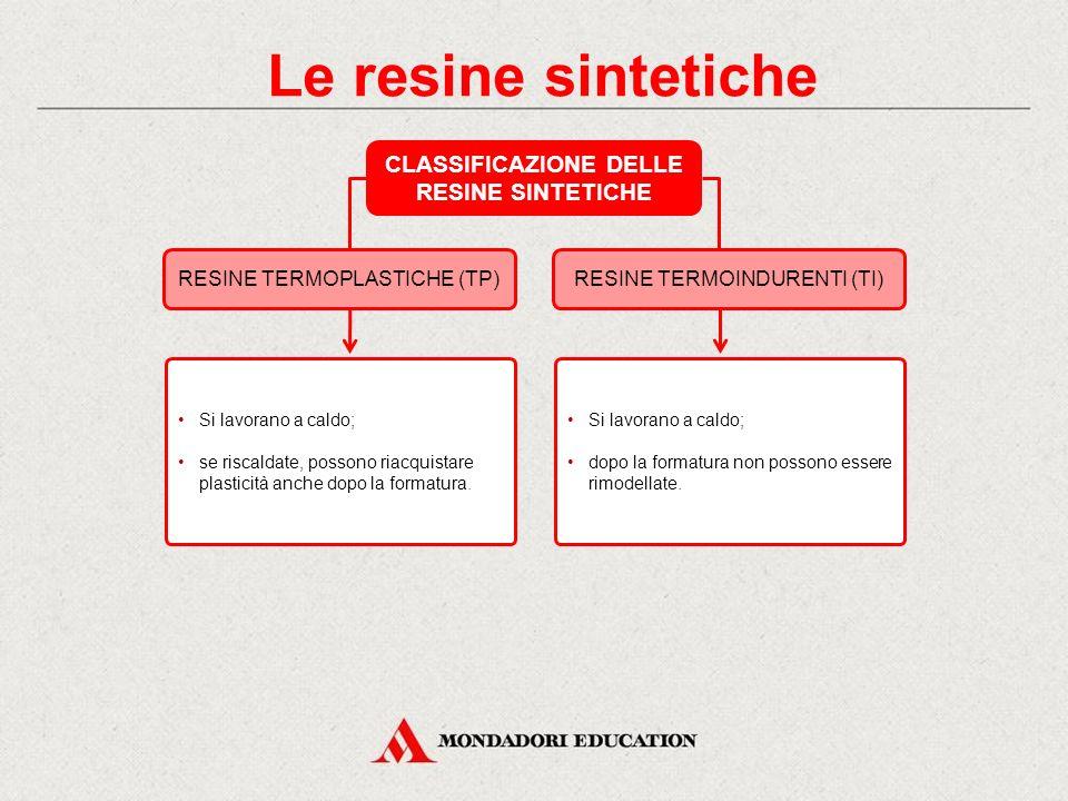 Le resine sintetiche CLASSIFICAZIONE DELLE RESINE SINTETICHE RESINE TERMOPLASTICHE (TP)RESINE TERMOINDURENTI (TI) Si lavorano a caldo; se riscaldate,