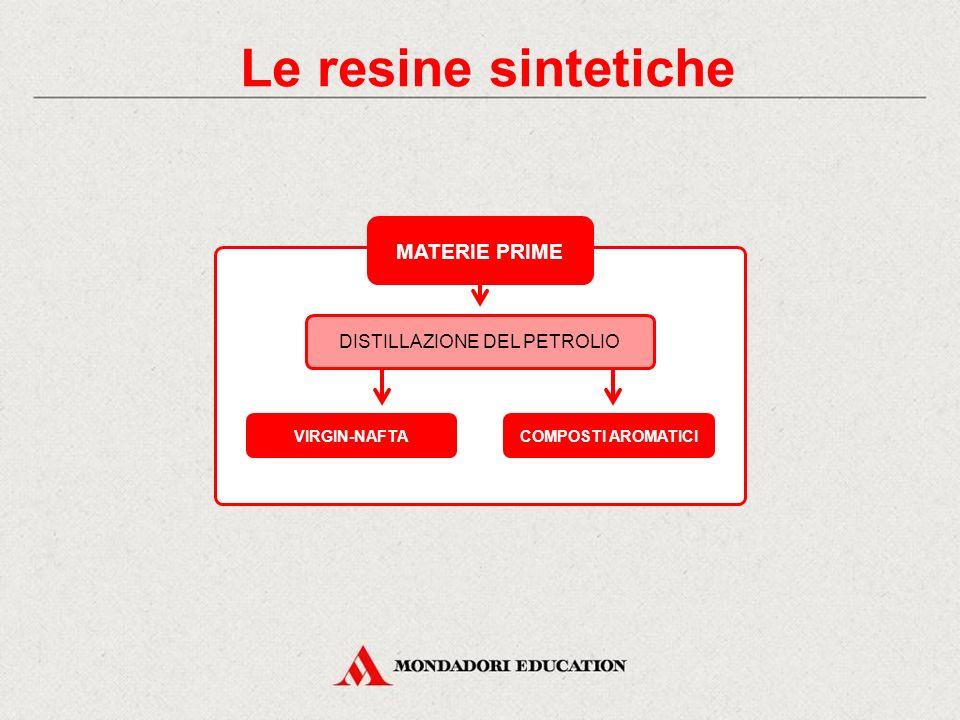 Le resine sintetiche MATERIE PRIME DISTILLAZIONE DEL PETROLIO VIRGIN-NAFTACOMPOSTI AROMATICI