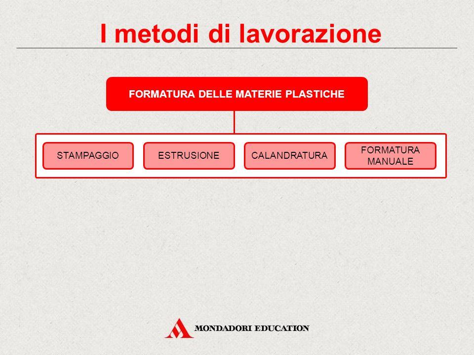 I metodi di lavorazione FORMATURA DELLE MATERIE PLASTICHE STAMPAGGIOESTRUSIONECALANDRATURA FORMATURA MANUALE
