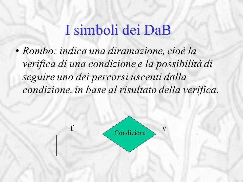 I simboli dei DaB Rombo: indica una diramazione, cioè la verifica di una condizione e la possibilità di seguire uno dei percorsi uscenti dalla condizione, in base al risultato della verifica.