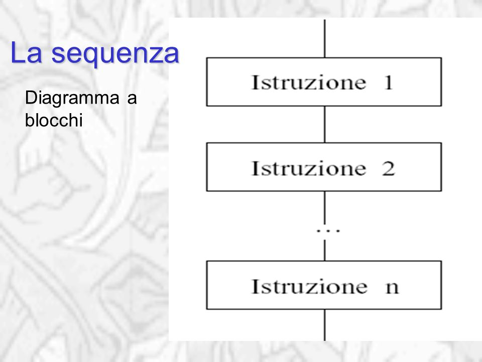 Sequenza Diagramma a blocchi La sequenza