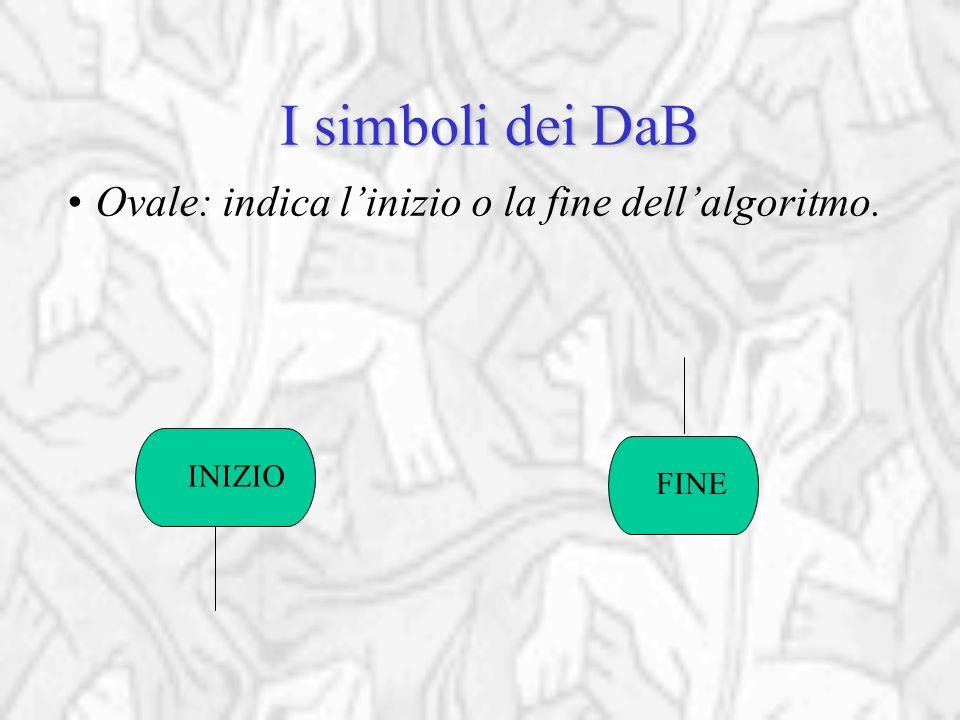 I simboli dei DaB Ovale: indica l'inizio o la fine dell'algoritmo. INIZIO FINE