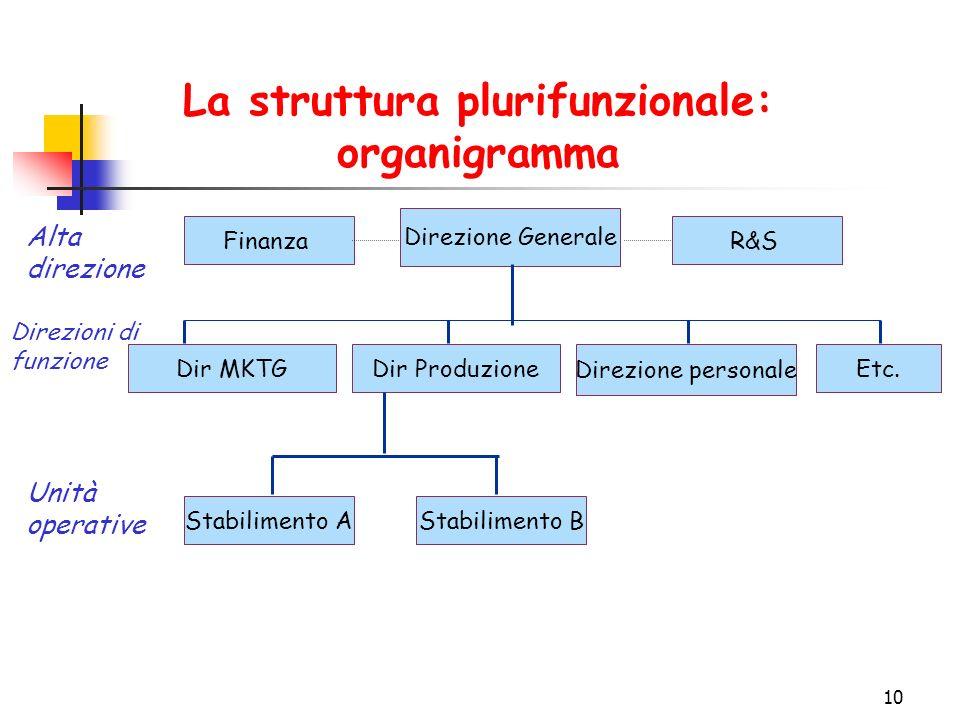 10 La struttura plurifunzionale: organigramma Direzione Generale Alta direzione Dir MKTGDir Produzione Direzione personale Etc.
