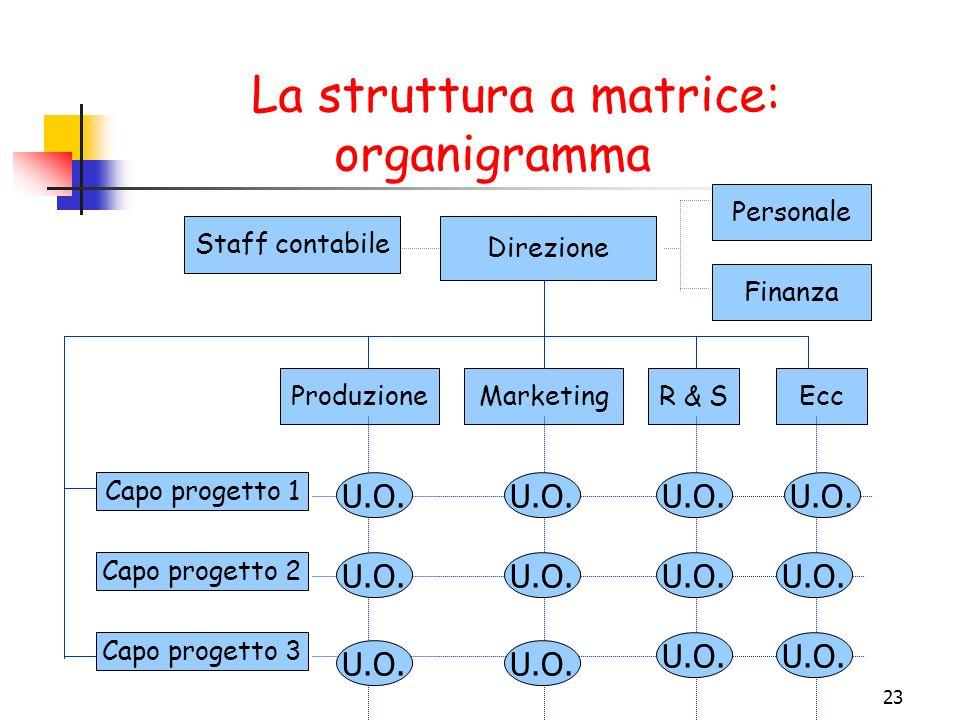 23 La struttura a matrice: organigramma Staff contabile Direzione Personale Finanza ProduzioneMarketingR & SEcc Capo progetto 2 Capo progetto 3 Capo progetto 1 U.O.
