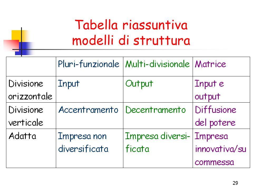 29 Tabella riassuntiva modelli di struttura