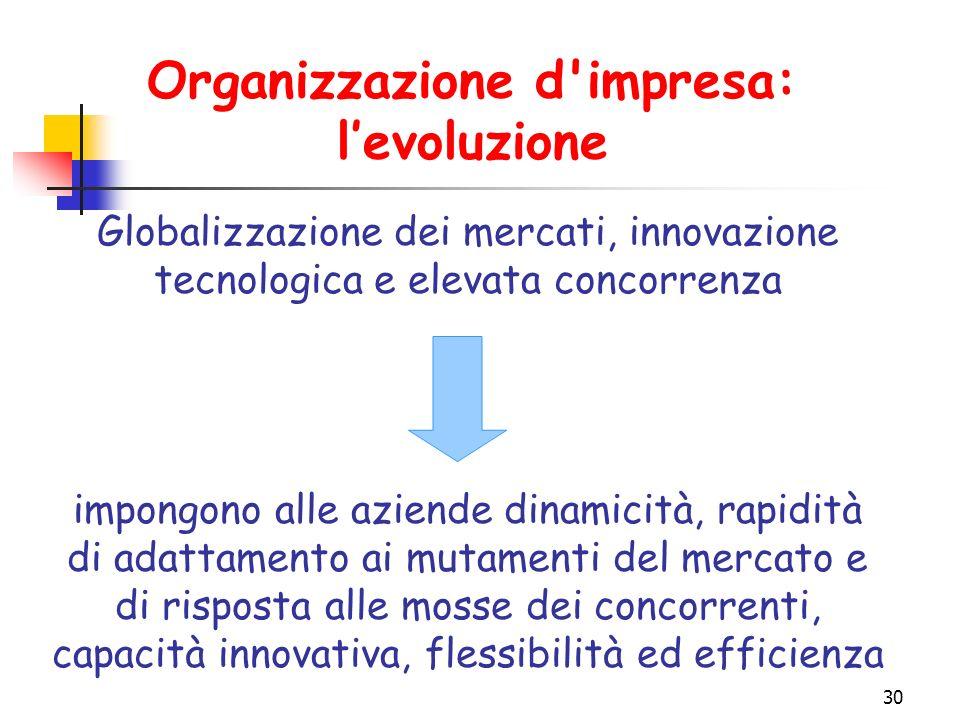 30 Organizzazione d impresa: l'evoluzione Globalizzazione dei mercati, innovazione tecnologica e elevata concorrenza impongono alle aziende dinamicità, rapidità di adattamento ai mutamenti del mercato e di risposta alle mosse dei concorrenti, capacità innovativa, flessibilità ed efficienza