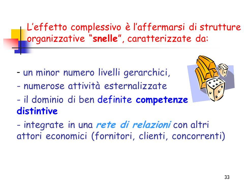 33 L'effetto complessivo è l'affermarsi di strutture organizzative snelle , caratterizzate da: - un minor numero livelli gerarchici, - numerose attività esternalizzate - il dominio di ben definite competenze distintive - integrate in una rete di relazioni con altri attori economici (fornitori, clienti, concorrenti)