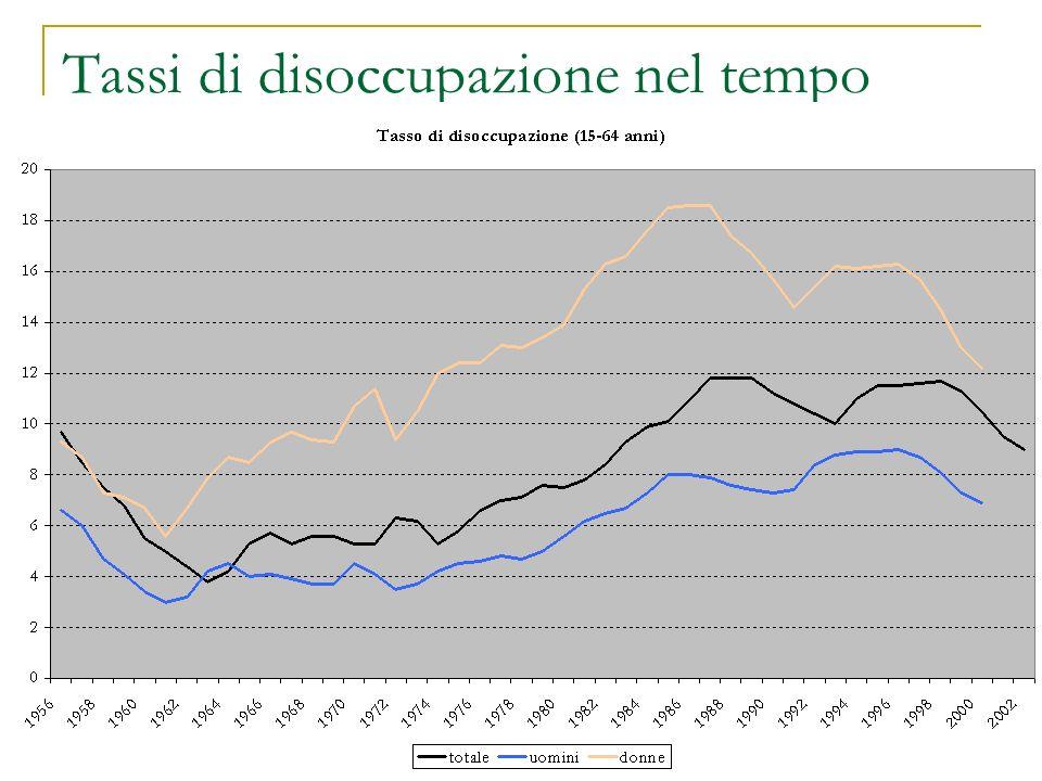 Tassi di disoccupazione nel tempo