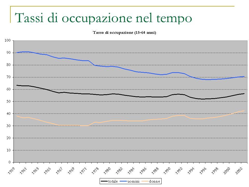 Tassi di occupazione nel tempo