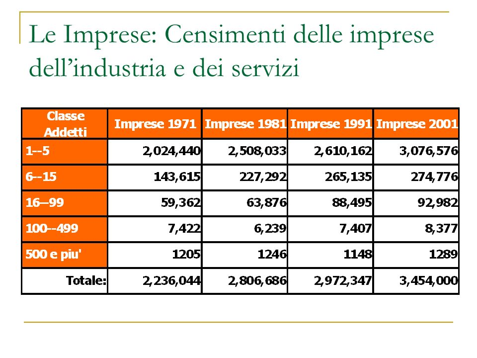 Le Imprese: Censimenti delle imprese dell'industria e dei servizi