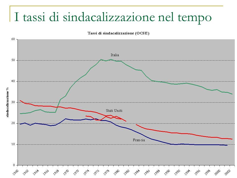 I tassi di sindacalizzazione nel tempo