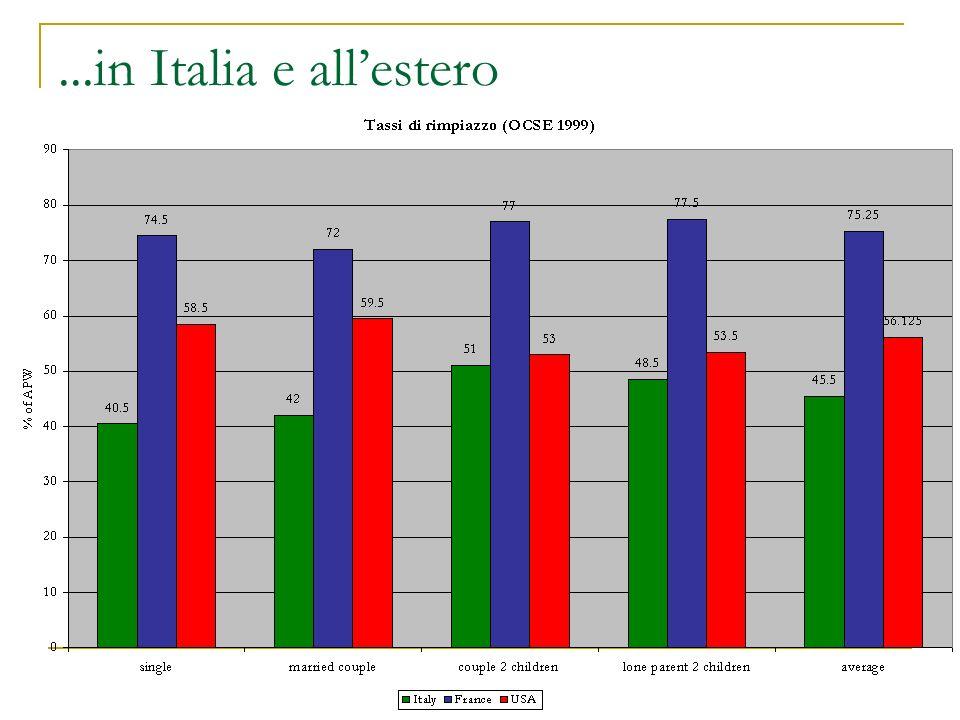...in Italia e all'estero