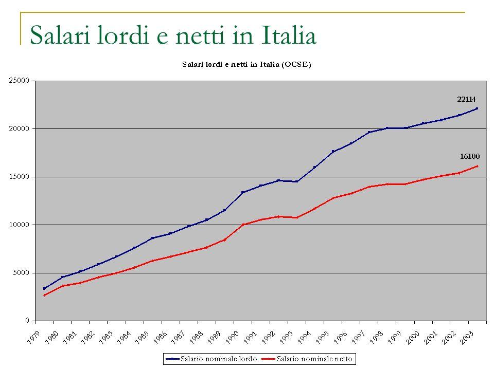Salari lordi e netti in Italia