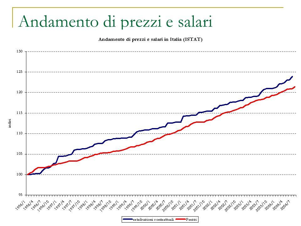 Andamento di prezzi e salari